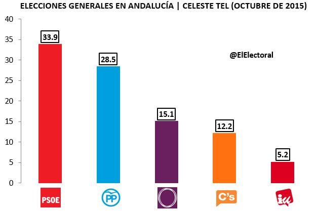 Encuesta Celeste Tel Andalucía Elecciones Generales
