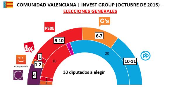 Encuesta Invest Comunidad Valenciana Octubre Generales en escaños