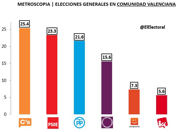 Encuesta Metroscopia Elecciones Generales Comunidad Valenciana