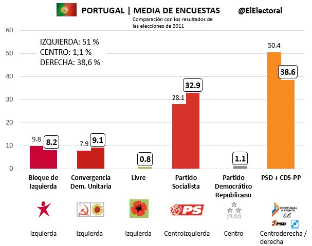 Media de encuestas Portugal frente a resultados de 2011