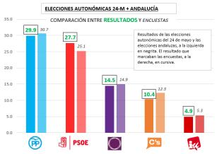 Elecciones autonómicas+Andalucía