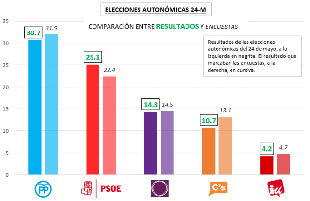 Elecciones autonómicas