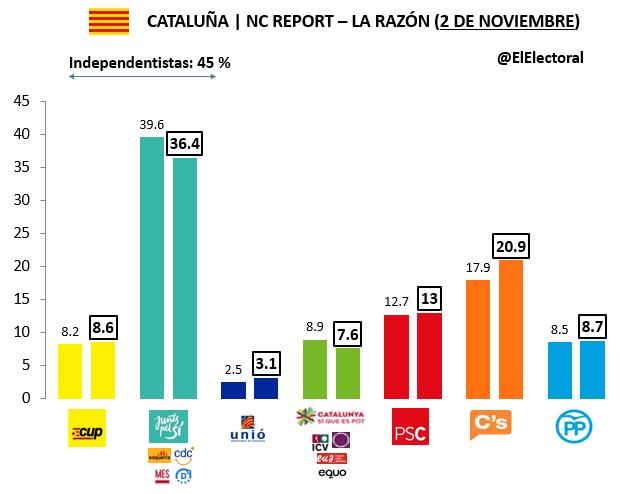 Encuesta Cataluña NC Report Noviembre
