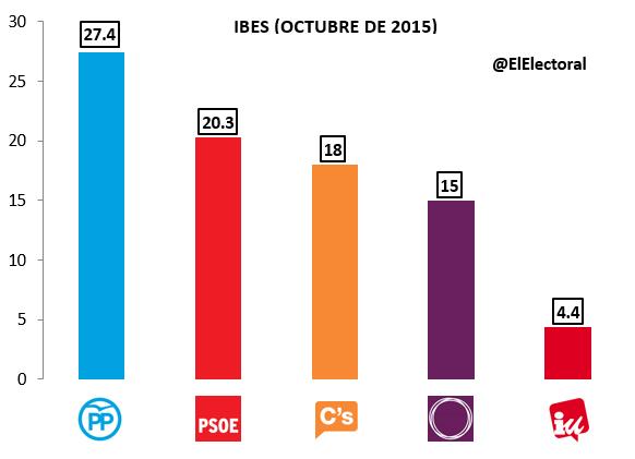Encuesta IBES Octubre