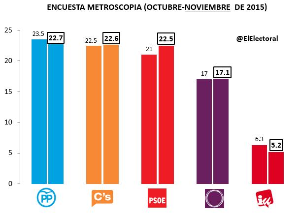 Encuesta Metroscopia Noviembre