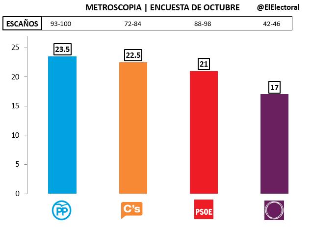 Encuesta Metroscopia Octubre 2