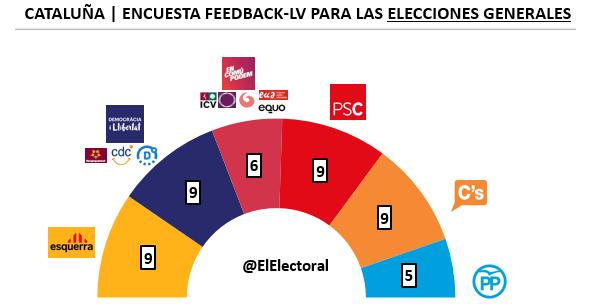 Encuesta Feedback Noviembre Elecciones generales en escaños