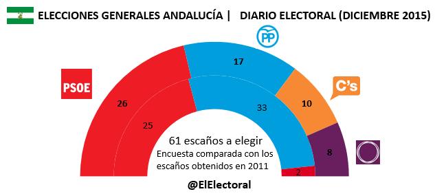 Encuesta electoral Diario Electoral Diciembre Andalucía Elecciones generales en escaños