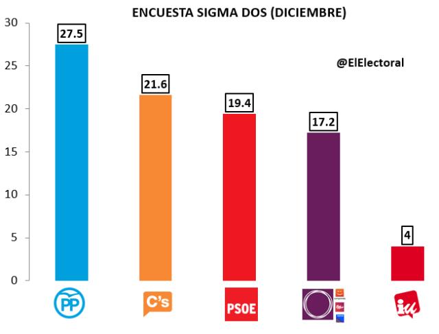 Encuesta electoral Sigma Dos Diciembre