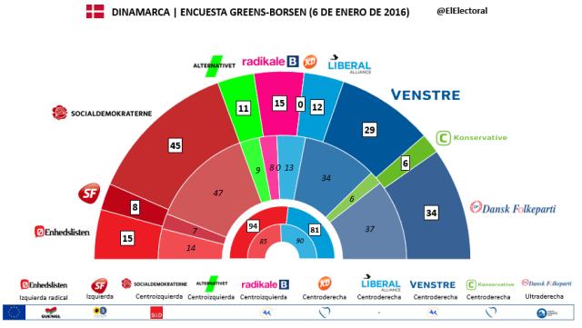 Encuesta Dinamarca Greens Enero en escaños