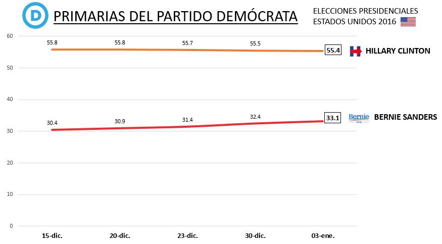 Primarias demócratas EEUU