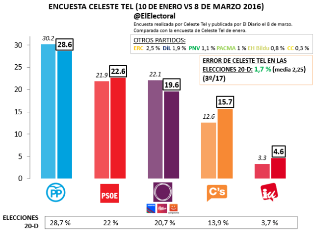 Celeste Tel Marzo 2016