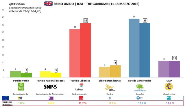 Encuesta ICM The Guardian 11-13 marzo 2016