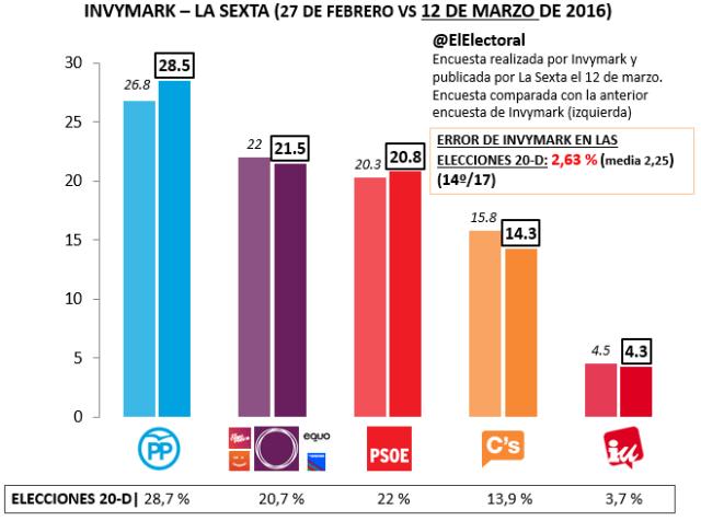 Invymark 12 marzo 2016