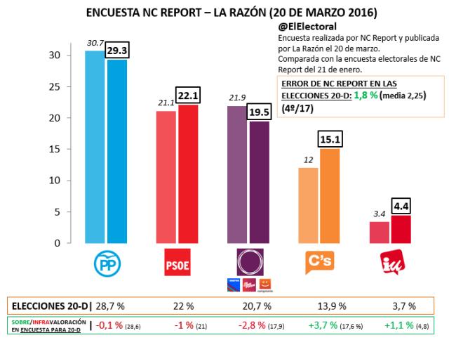 NC Report Marzo 2016 3