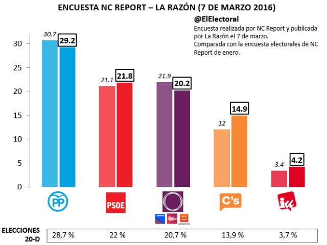 NC Report Marzo 2016
