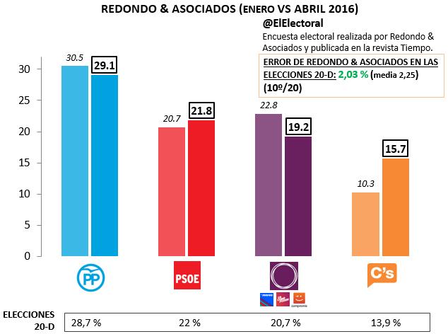 Encuesta Redondo & Asociados Abril