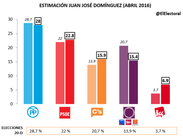 Estimación Juan José Domínguez Abril