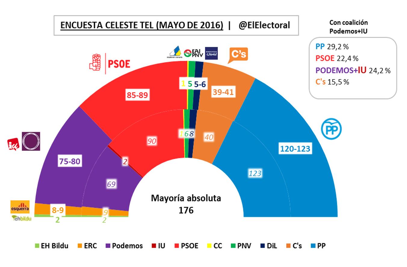 Encuesta electoral Celeste Tel Mayo 2016