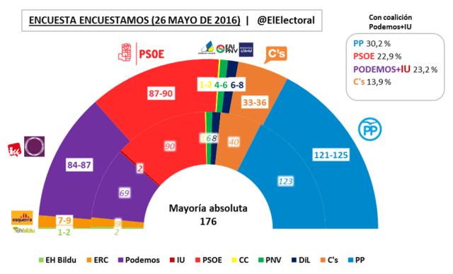 Encuestamos Mayo 2016