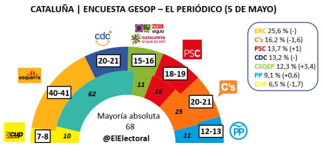 Encuesta electoral Cataluña