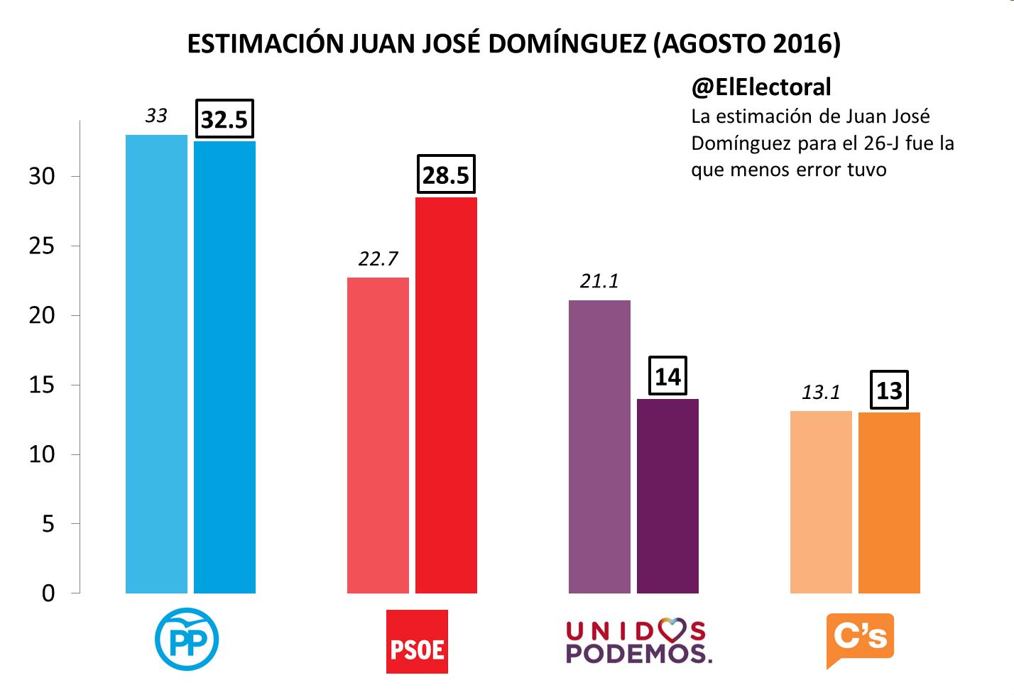 Estimación Juan José Domínguez Agosto