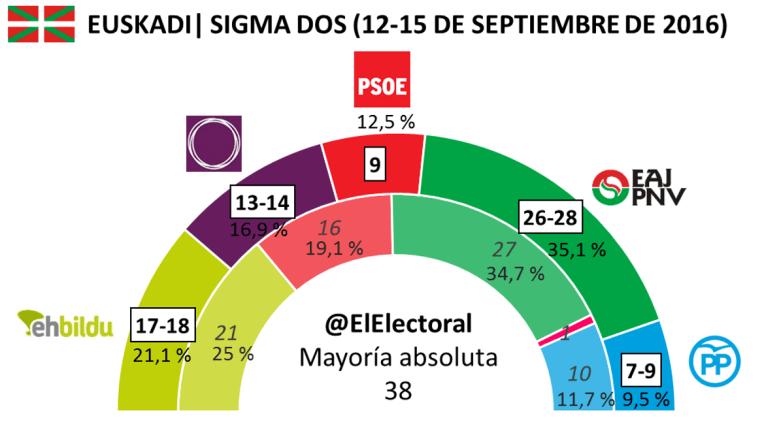 Sigma Dos 18 septiembre