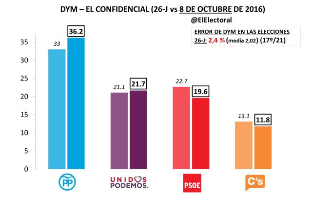DYM Octubre 2016