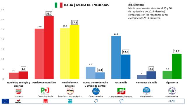 Media de encuestas en Italia