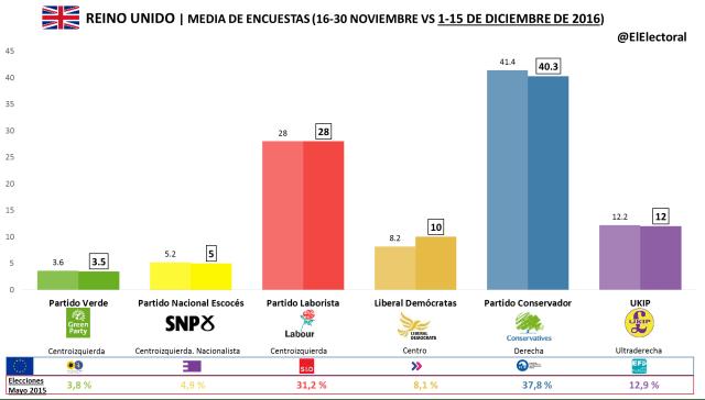 Media de encuestas Reino Unido 1-15 dic 2016