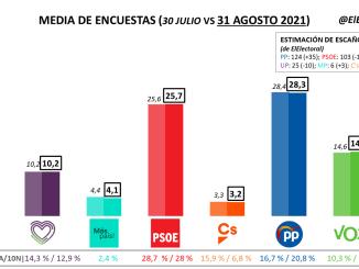 Media de encuestas electorales en España (31 agosto 2021). El PP se mantiene 3 puntos por encima del PSOE.