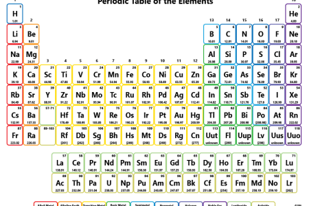 Free recommendation letter sample periodic table names maker new recommendation letter sample periodic table names maker new periodic table w atomic number new periodic table w atomic number best printable periodic urtaz Image collections