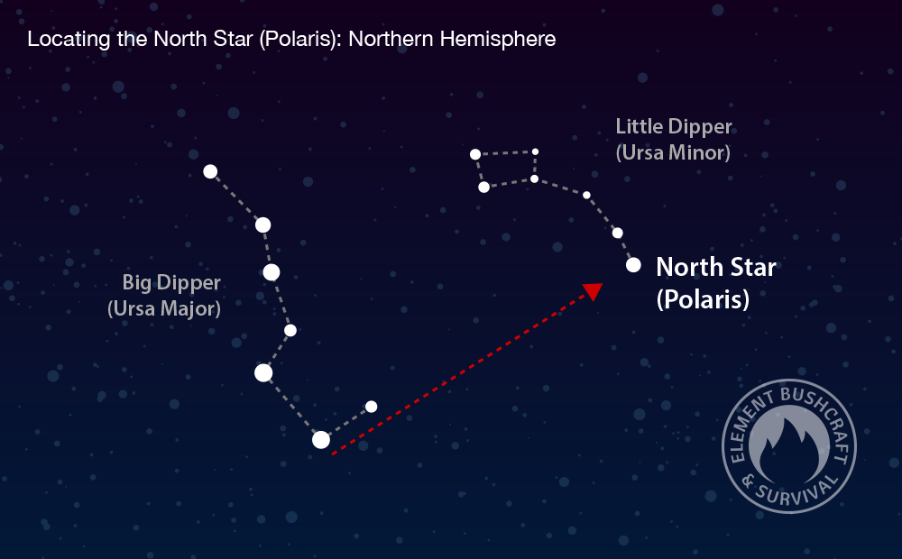 How to finding the north star in the northern hemisphere