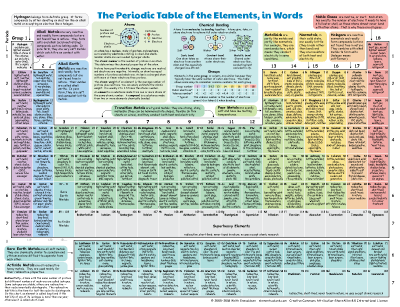 The Periodic Table Of Elements In Words