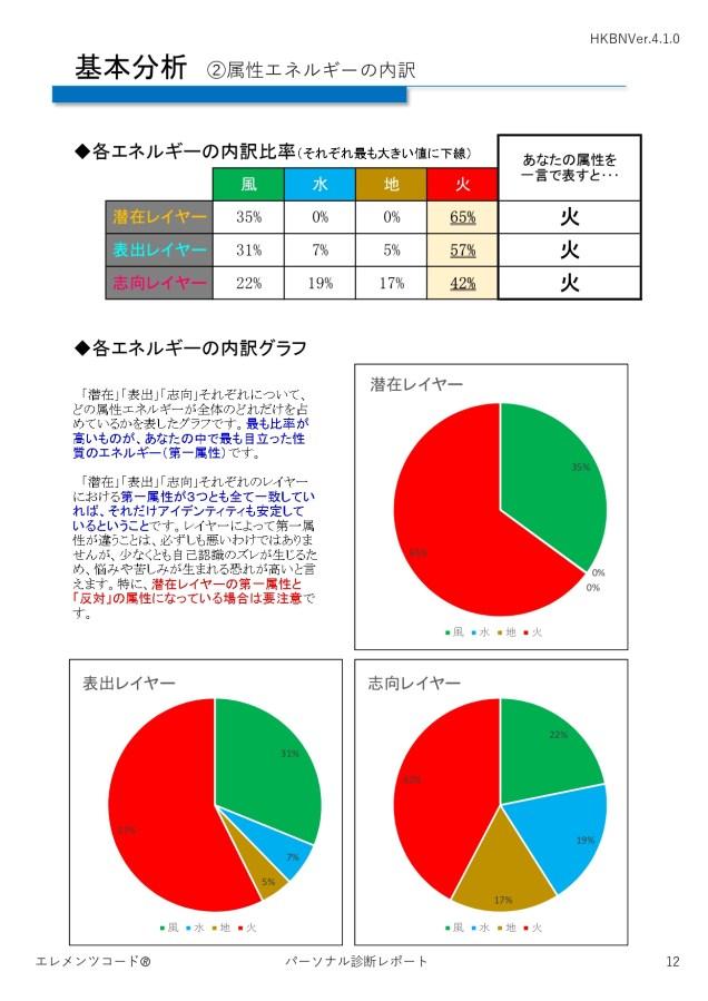 エレメンツコードVer.4基本分析②内訳