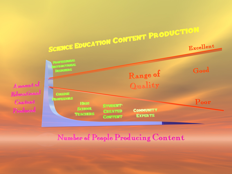 Science Education Content Creation - Expanded