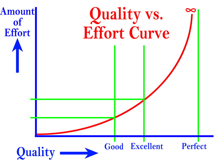 Quality vs. Effort Cuve