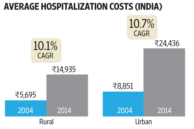 Healthcare costs in India are rising at a rate higher than inflation.