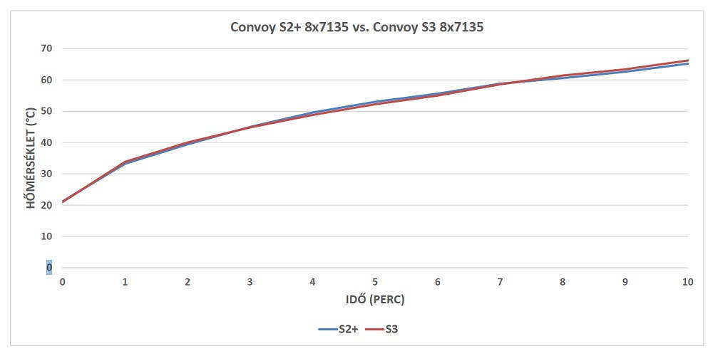 Convoy S3 és Convoy S2+ hődiagram