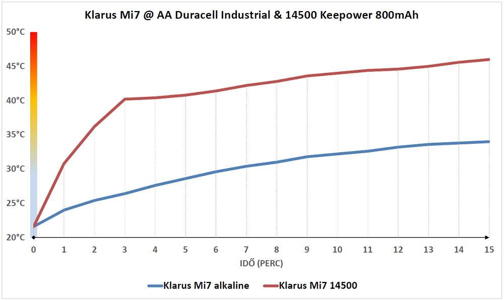 Klarus Mi7 hőtermelés