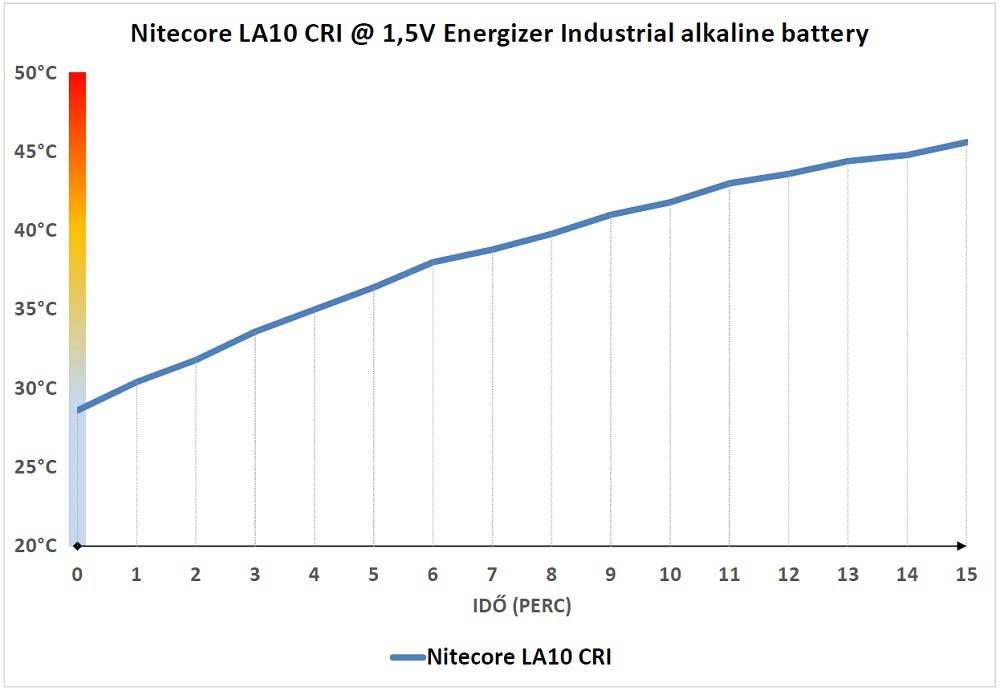 Nitecore LA10 CRI hőtermelés