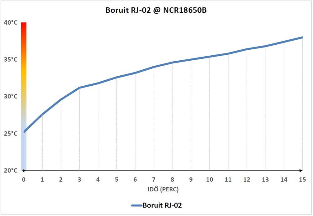 Boruit RJ-02 hőtermelés