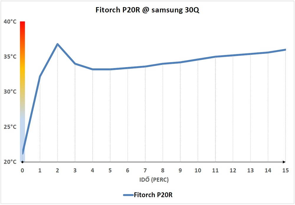 Fitorch P20R hőtermelése