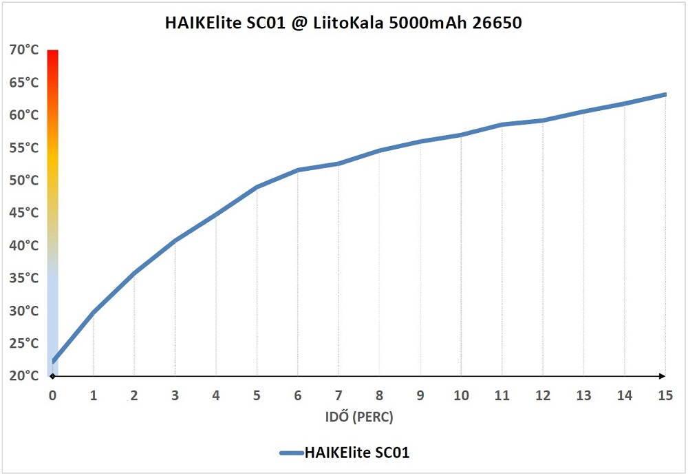 HAIKElite SC01 hőtermelés