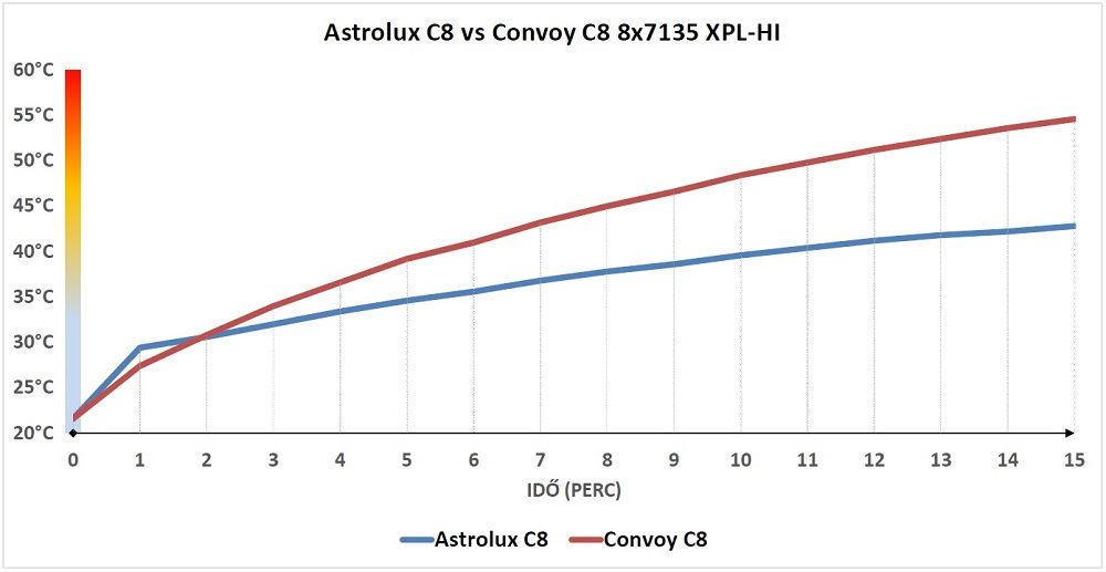 Astrolux C8 hőtermelése