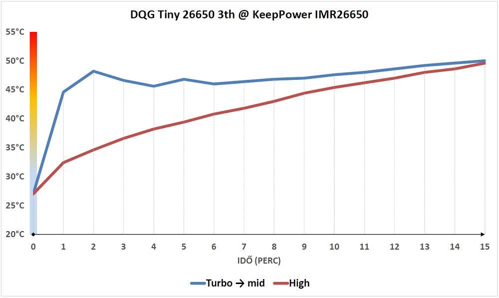DQG Tiny 26650 3th hőtermelés