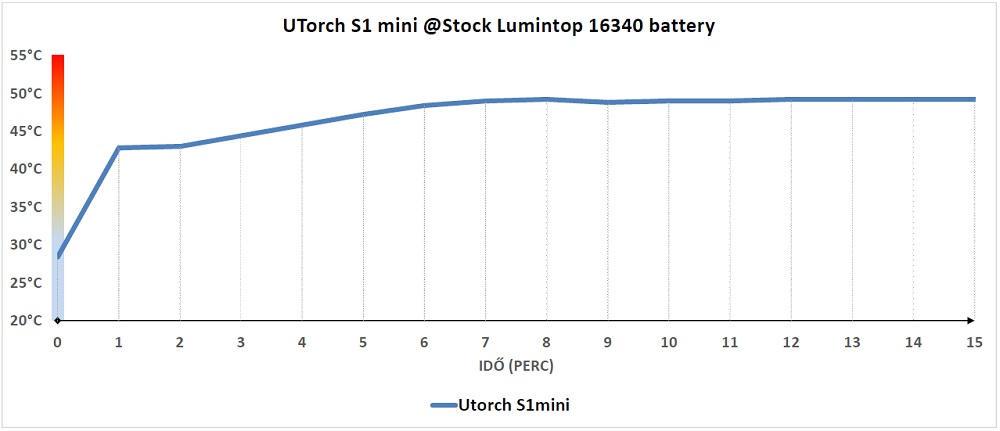 UTorch S1 mini hőtermelése