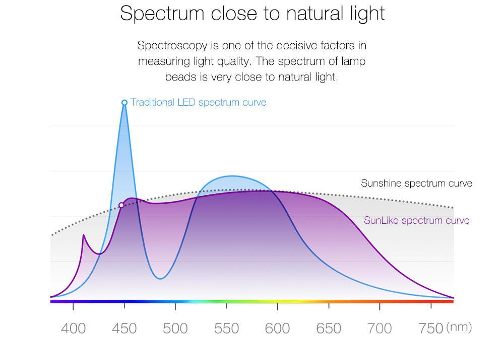 Yeelight SunLike spectrum banner
