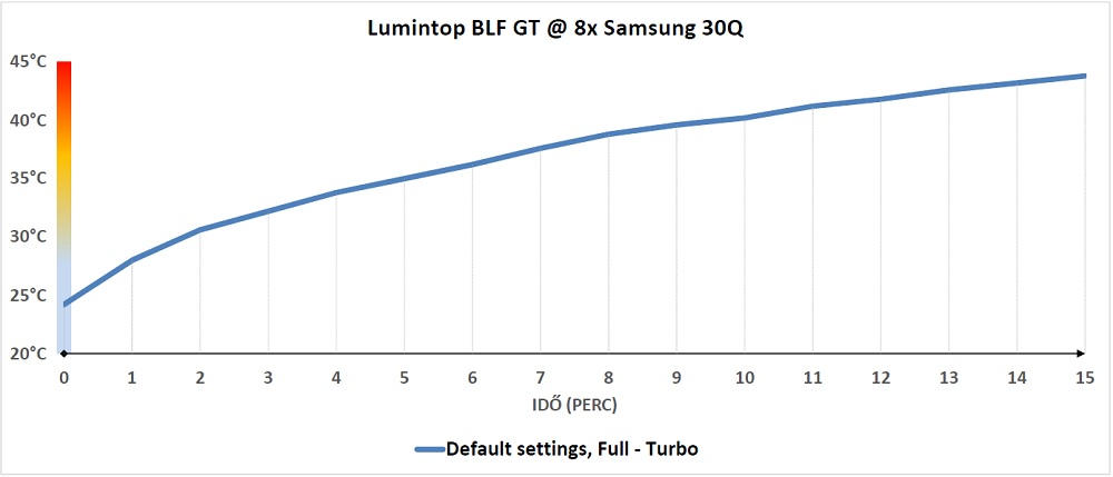 Lumintop BLF GT hőtermelése