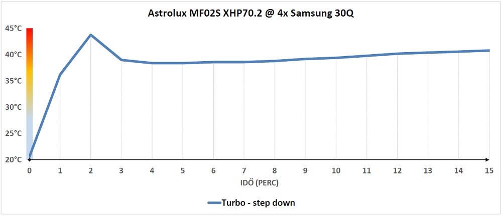Astrolux MF02S hőtermelés